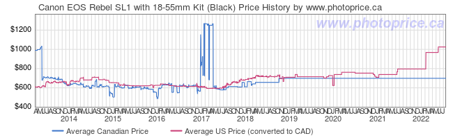 Price History Graph for Canon EOS Rebel SL1 with 18-55mm Kit (Black)