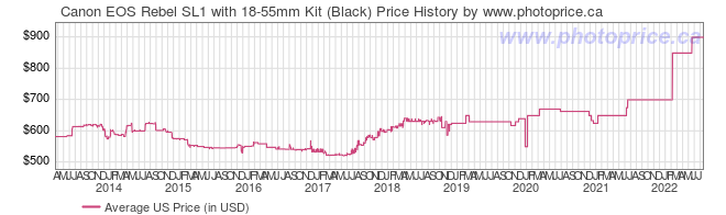 US Price History Graph for Canon EOS Rebel SL1 with 18-55mm Kit (Black)
