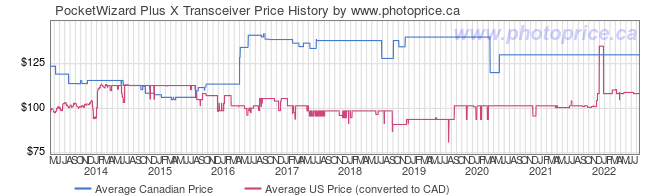 Price History Graph for PocketWizard Plus X Transceiver