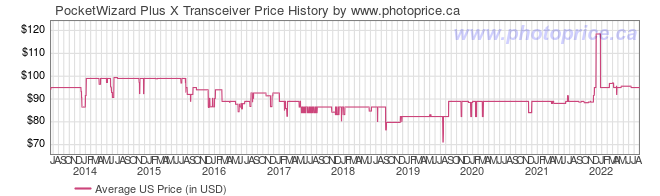 US Price History Graph for PocketWizard Plus X Transceiver