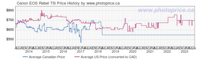 Price History Graph for Canon EOS Rebel T5i