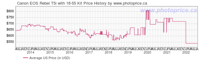 US Price History Graph for Canon EOS Rebel T5i with 18-55 Kit