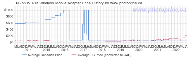 Price History Graph for Nikon WU-1a Wireless Mobile Adapter