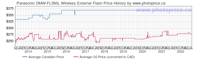 Price History Graph for Panasonic DMW-FL360L Wireless External Flash