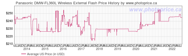 US Price History Graph for Panasonic DMW-FL360L Wireless External Flash
