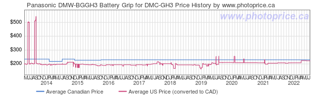 Price History Graph for Panasonic DMW-BGGH3 Battery Grip for DMC-GH3
