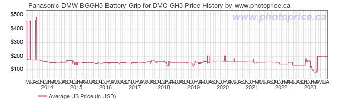 US Price History Graph for Panasonic DMW-BGGH3 Battery Grip for DMC-GH3