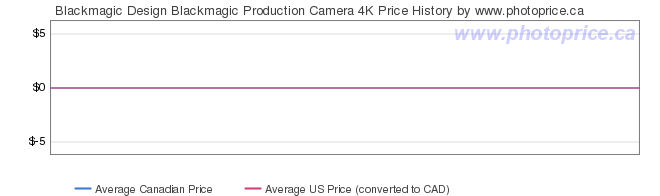 Price History Graph for Blackmagic Design Production Camera 4K