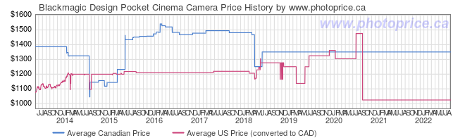 Price History Graph for Blackmagic Design Pocket Cinema Camera