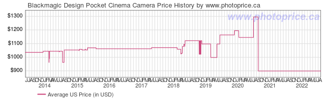 US Price History Graph for Blackmagic Design Pocket Cinema Camera