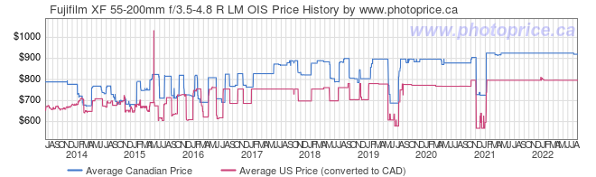 Price History Graph for Fujifilm XF 55-200mm f/3.5-4.8 R LM OIS