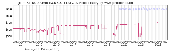 US Price History Graph for Fujifilm XF 55-200mm f/3.5-4.8 R LM OIS