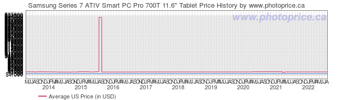 US Price History Graph for Samsung Series 7 ATIV Smart PC Pro 700T 11.6
