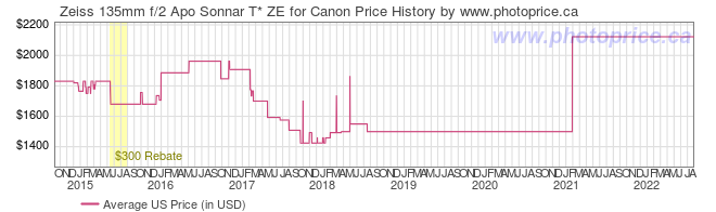 US Price History Graph for Zeiss 135mm f/2 Apo Sonnar T* ZE for Canon