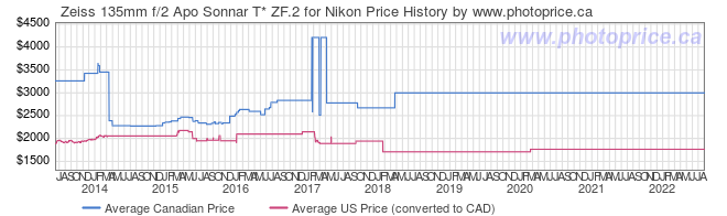 Price History Graph for Zeiss 135mm f/2 Apo Sonnar T* ZF.2 for Nikon