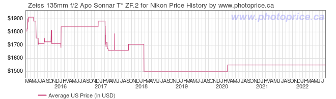 US Price History Graph for Zeiss 135mm f/2 Apo Sonnar T* ZF.2 for Nikon