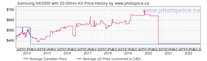 Price History Graph for Samsung NX2000 with 20-50mm Kit