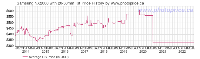 US Price History Graph for Samsung NX2000 with 20-50mm Kit