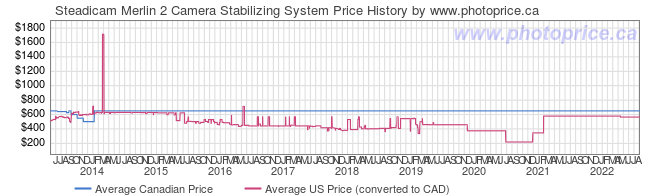 Price History Graph for Steadicam Merlin 2 Camera Stabilizing System