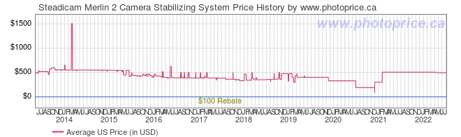 US Price History Graph for Steadicam Merlin 2 Camera Stabilizing System