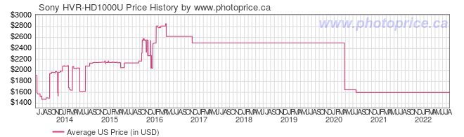 US Price History Graph for Sony HVR-HD1000U