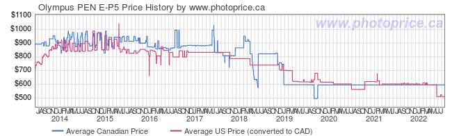 Price History Graph for Olympus PEN E-P5
