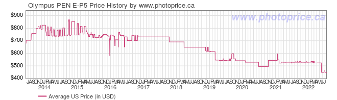 US Price History Graph for Olympus PEN E-P5