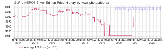 US Price History Graph for GoPro HERO3 Silver Edition