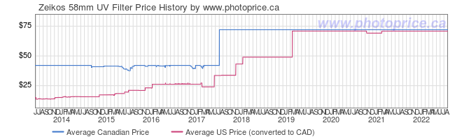Price History Graph for Zeikos 58mm UV Filter