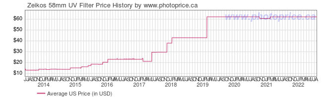 US Price History Graph for Zeikos 58mm UV Filter