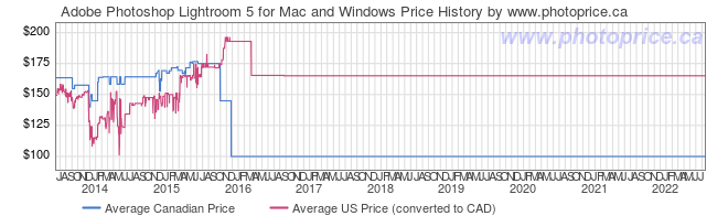 Price History Graph for Adobe Photoshop Lightroom 5 for Mac and Windows