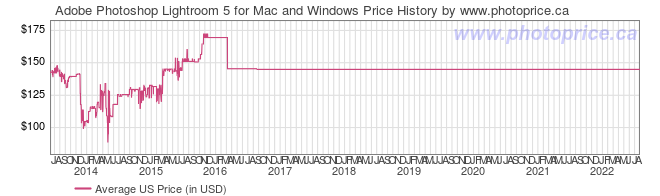 US Price History Graph for Adobe Photoshop Lightroom 5 for Mac and Windows