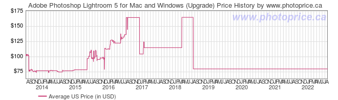 US Price History Graph for Adobe Photoshop Lightroom 5 for Mac and Windows (Upgrade)