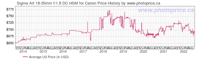 US Price History Graph for Sigma Art 18-35mm f/1.8 DC HSM for Canon