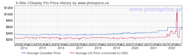 Price History Graph for X-Rite i1Display Pro