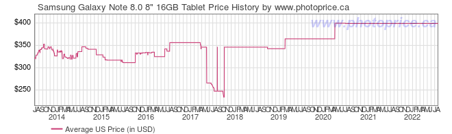 US Price History Graph for Samsung Galaxy Note 8.0 8