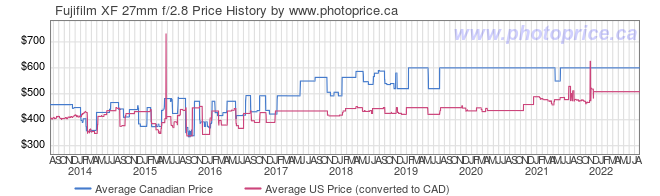 Price History Graph for Fujifilm XF 27mm f/2.8