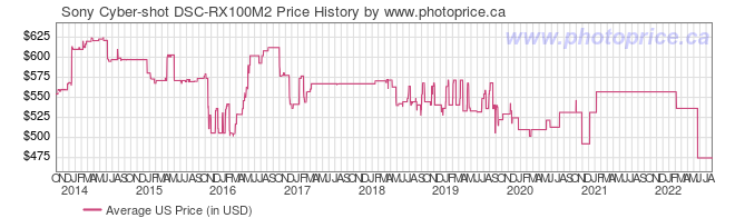 US Price History Graph for Sony Cyber-shot DSC-RX100M2