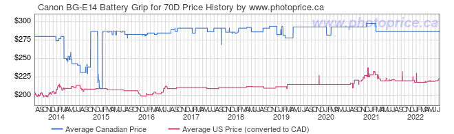 Price History Graph for Canon BG-E14 Battery Grip for 70D