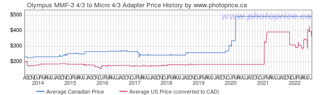 Price History Graph for Olympus MMF-3 4/3 to Micro 4/3 Adapter