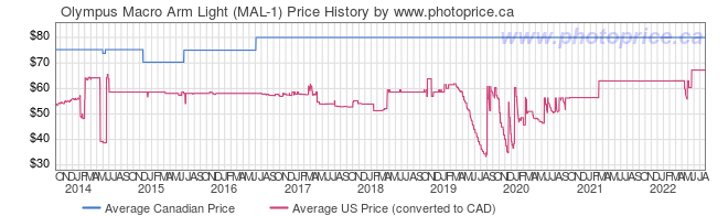 Price History Graph for Olympus Macro Arm Light (MAL-1)