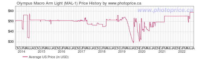 US Price History Graph for Olympus Macro Arm Light (MAL-1)