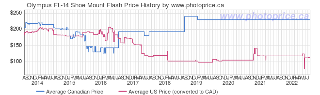 Price History Graph for Olympus FL-14 Shoe Mount Flash