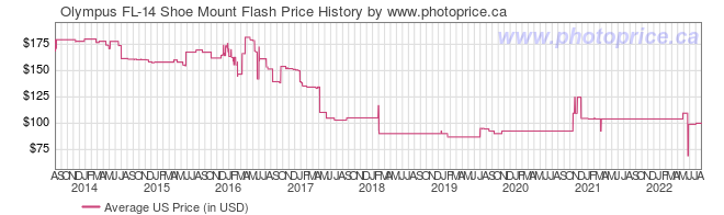 US Price History Graph for Olympus FL-14 Shoe Mount Flash