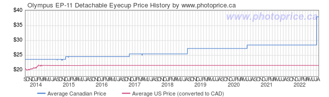 Price History Graph for Olympus EP-11 Detachable Eyecup