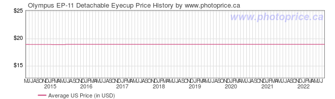 US Price History Graph for Olympus EP-11 Detachable Eyecup