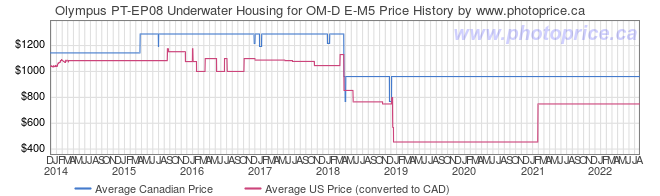 Price History Graph for Olympus PT-EP08 Underwater Housing for OM-D E-M5