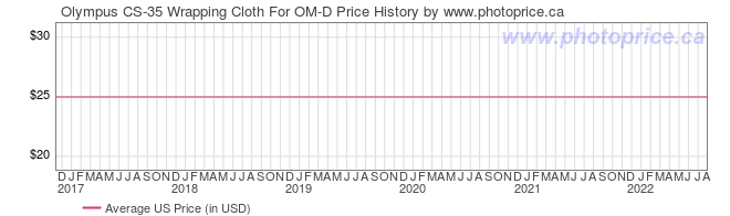 US Price History Graph for Olympus CS-35 Wrapping Cloth For OM-D