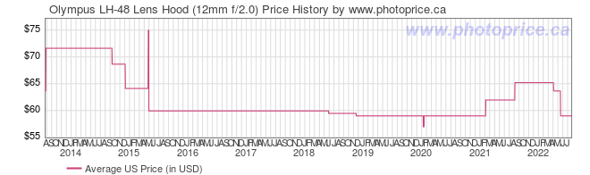 US Price History Graph for Olympus LH-48 Lens Hood (12mm f/2.0)
