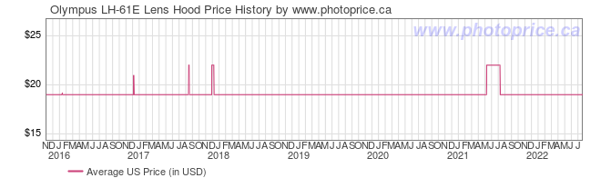 US Price History Graph for Olympus LH-61E Lens Hood